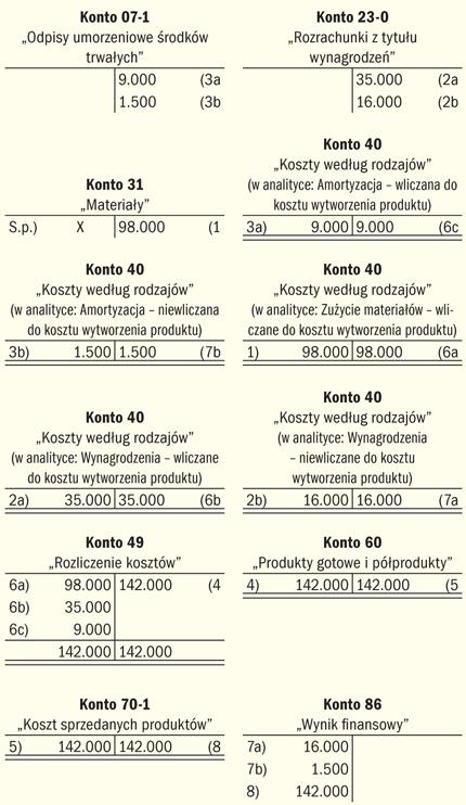 Ujęcie kosztów produkcji na kontach zespołu 4